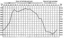 Заболевания, которые можно определить по графику БТ